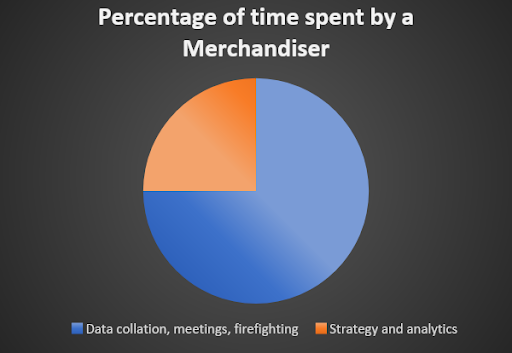 Percentage of time spent by a Merchandiser